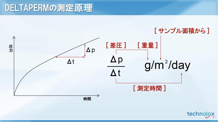 デルタパームの測定原理