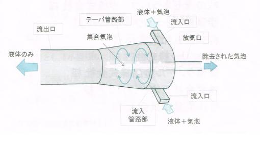 遠心分離気泡除去装置 Bibble Eliminator