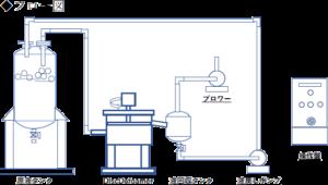 剪断式消泡装置 Disc Defoamer フロー図