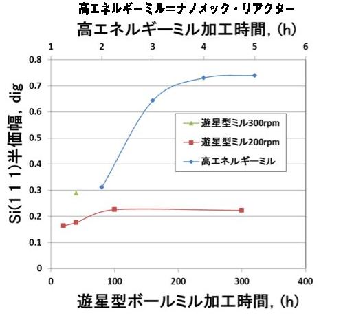 ナノメック・リアクターと遊星ボールミルの加工時間の比較